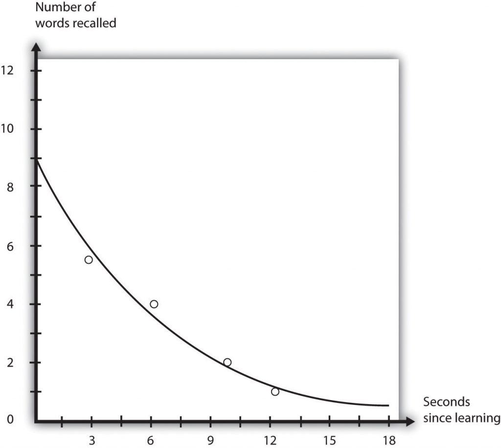 This chart contrasts number of words recalled by seconds since learning, signifynig short-term memory decay.