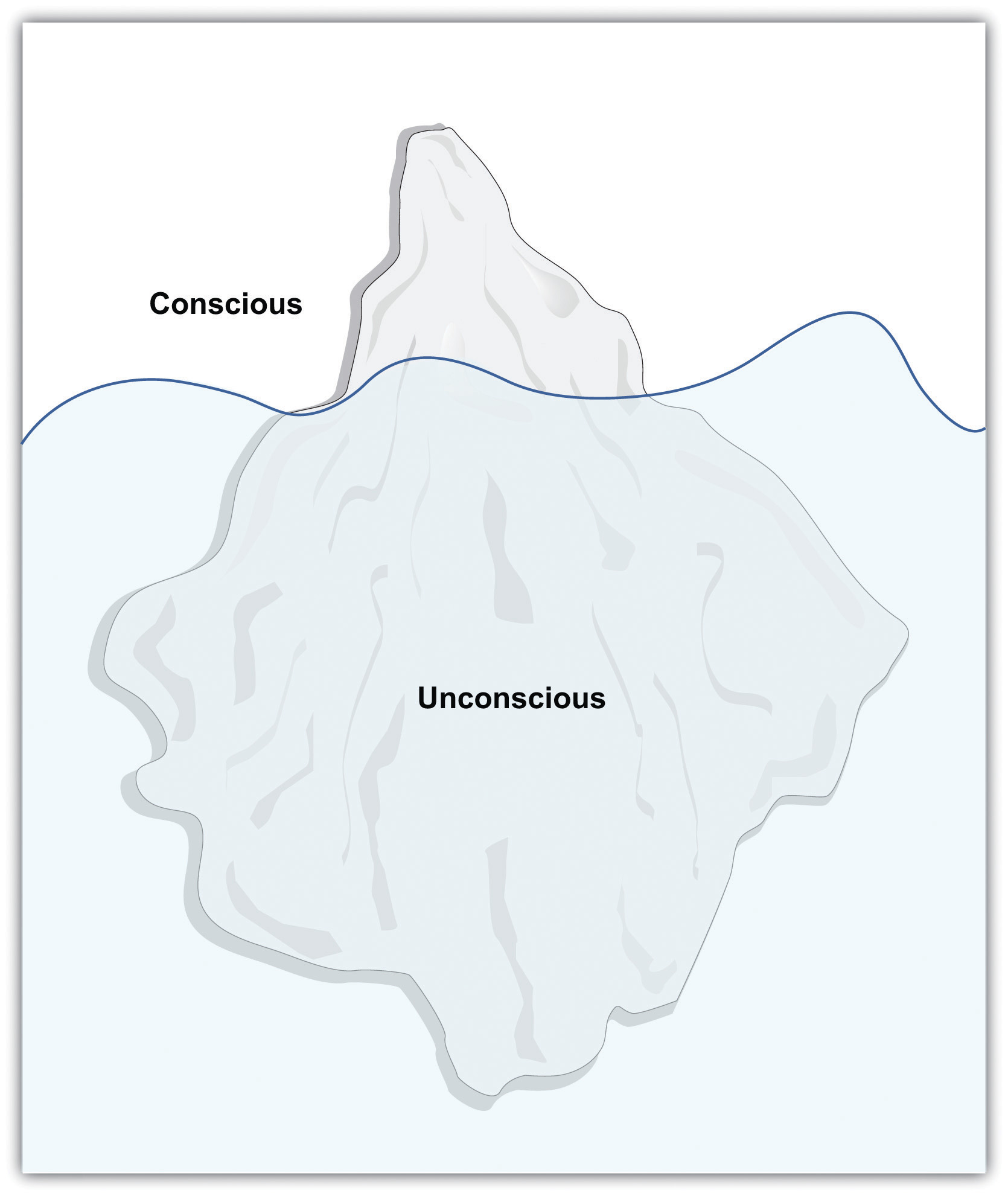 "This diagram illustrates an iceberg, with the small portion above water labeled ""conscious"" and the large portion under water labeled ""unconscious."""