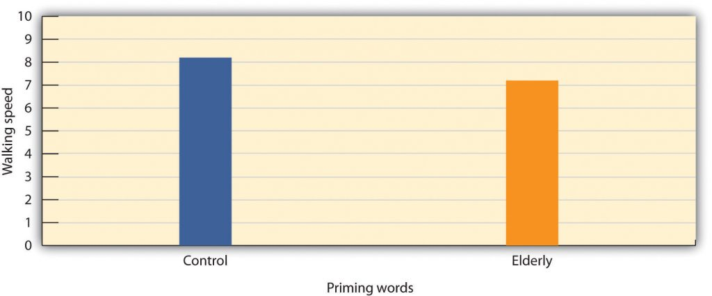 This chart contrasts walking speed by priming words; the control group had a walking speed of 8.2, and the elderly group had a walking speed of 7.2.