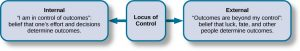 """This chart has three textboxes. A box labeled """"Locus of Control"""" is at the centre. An arrow points to the left from this box to another textbox labeled """"Internal"""" containing """"I am in control of outcomes: belief that one's effort and decisions determine outcomes."""" Another arrow points to the right from the """"Locus of Control"""" box to another box labeled """"External"""" containing """"Outcomes are beyond my control: belief that luck, fate, and other people determine outcomes."""""""