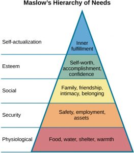 """This chart is divided vertically into five sections with corresponding labels inside and outside of the triangle for each section. From top to bottom, """"self-actualization"""" corresponds to """"inner fulfillment,"""" """"esteem"""" corresponds to """"self-worth, accomplishment, confidence,"""" """"social"""" corresponds to """"family, friendship, intimacy, belonging,"""" """"security"""" corresponds to """"safety, employment, assets,"""" and """"physiological"""" corresponds to """"food, water, shelter, warmth."""""""