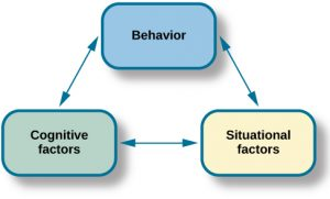 """This chart has three textboxes arranged in a triangle. There are lines with arrows on each end connecting the boxes. The boxes are labeled """"Behavior,"""" """"Situational factors,"""" and """"Personal factors."""""""