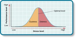 """This chart contrasts performance level by stress level. It features a bell curve that has a line going through the middle labeled """"Optimal level."""" The curve is labeled """"eustress"""" on the left side and """"distress"""" on the right side. The x-axis is labeled """"Stress level"""" and moves from low to high, and the y-axis is labeled """"Performance level"""" and moves from low to high."""" The graph shows that stress levels increase with performance levels and that once stress levels reach optimal level, they move from eustress to distress."""