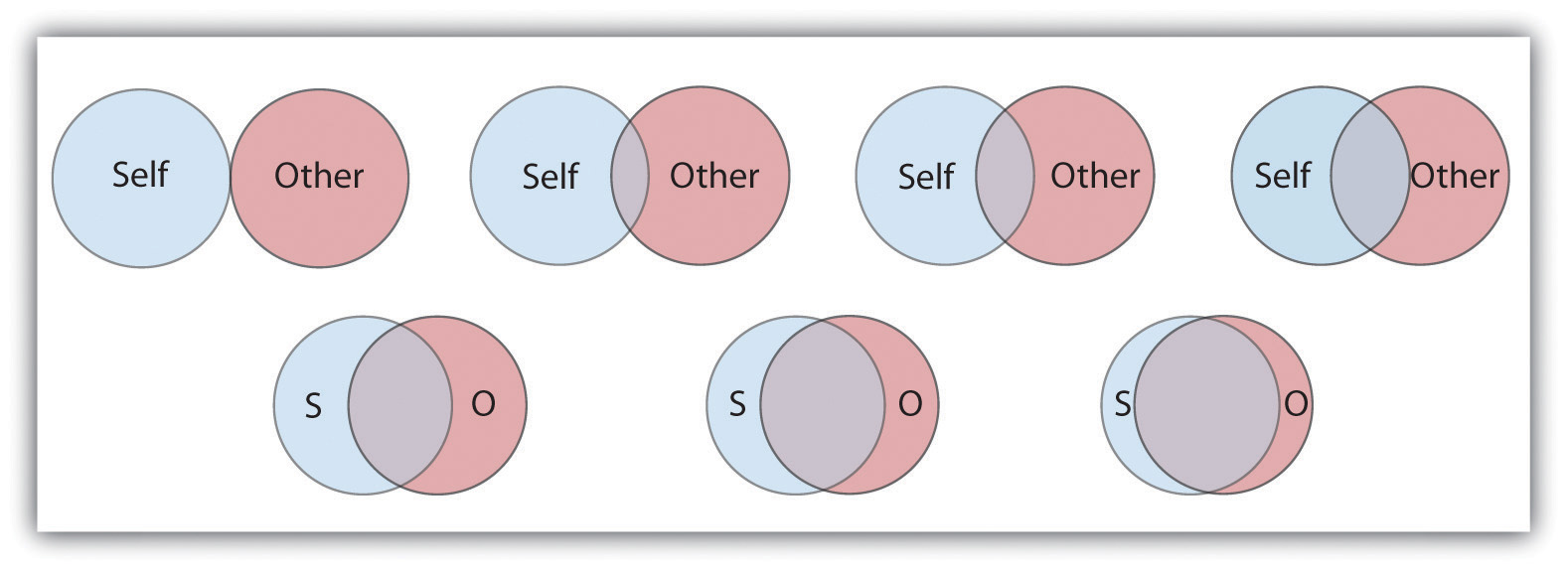 These Venn diagrams show seven degrees of relation between the Self and the Other.