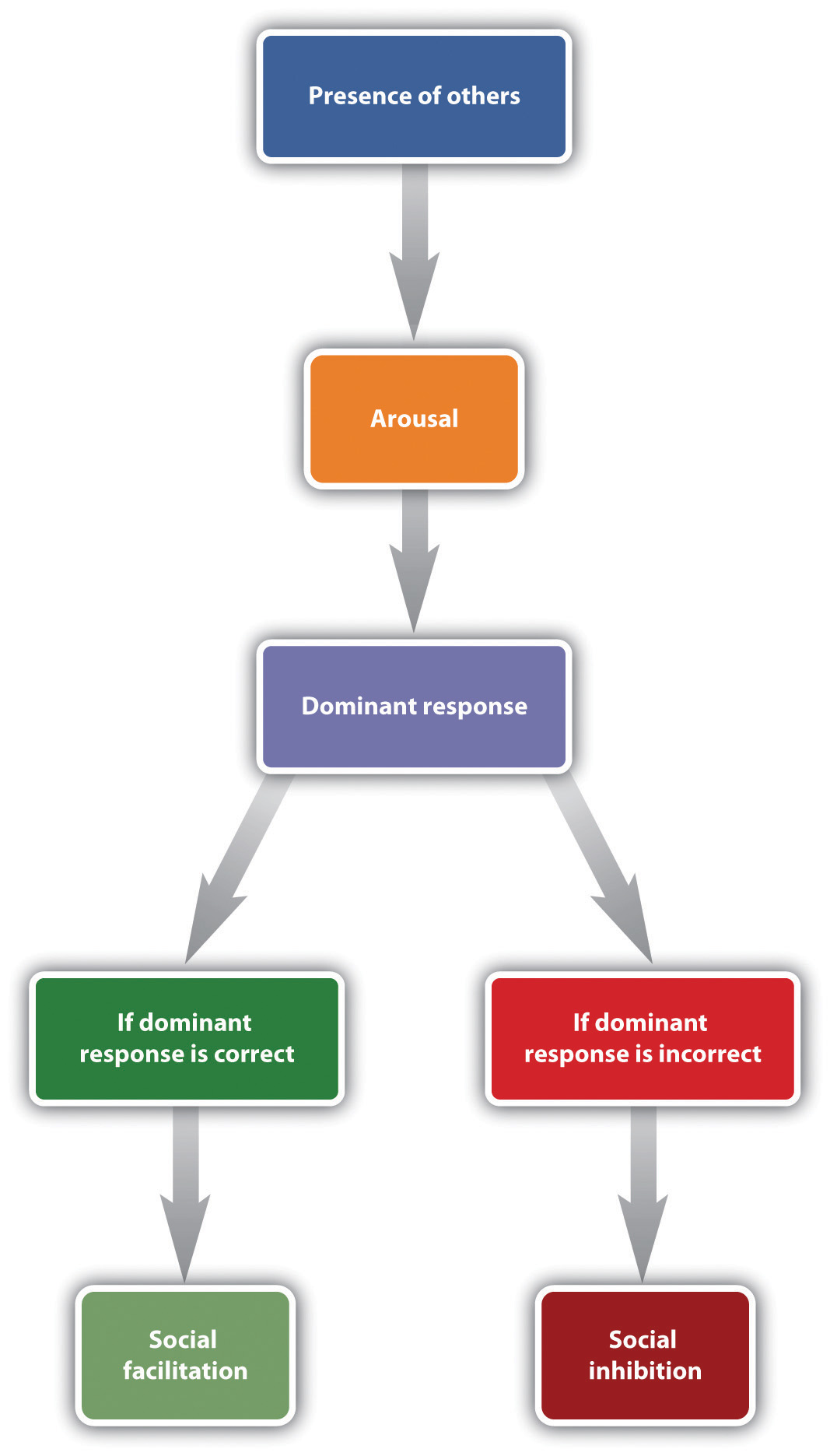 This chart identifies the flow of the drive-arousal model of social facilitation. Long description available.