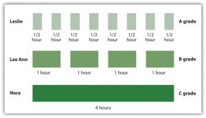 These charts contrast three students by study intervals: Leslie, who recieved an A grade, studied for eight 0.5 hour intervals; Lee Ann, who received a B grade, studied for four 1 hour intervals; and Nora, who recieved a C grade, studied for one 4 hour interval.