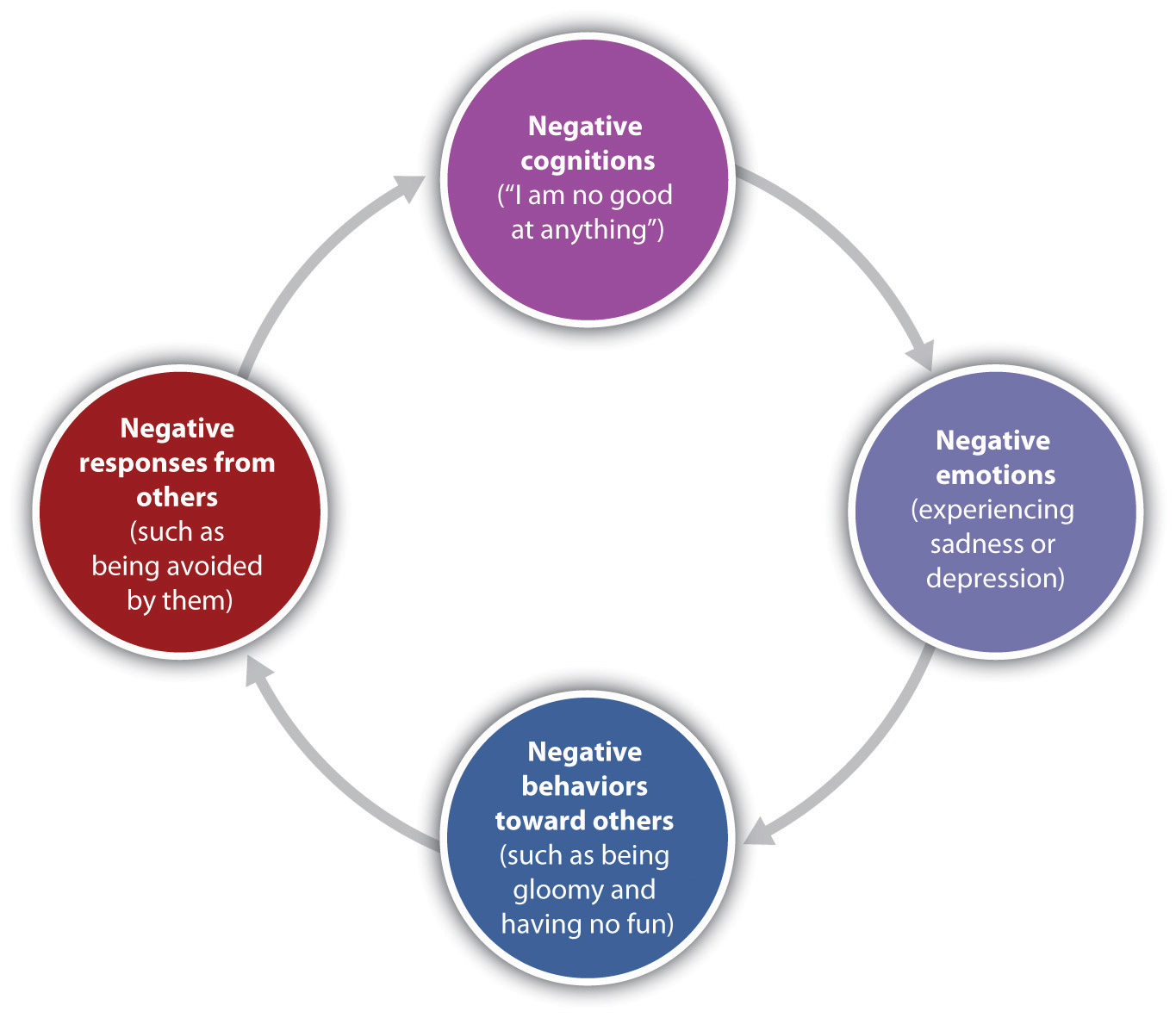 """This chart shows four circles connected by arrows showing a cyclical process. At the top, labeled """"Negative cognitions,"""" this contains """"I am no good at anything"""" and points to the right; at the right, labeled """"Negative emotions,"""" this contains """"experiencing sadness or depression"""" and points to the bottom; at the bottom, labeled """"Negative behaviors toward others,"""" this contains """"such as being gloomy and having no fun"""" and points to the left; at the left, labeled """"Negative responses from others,"""" this contains """"such as being avoided by them"""" and points to the top."""