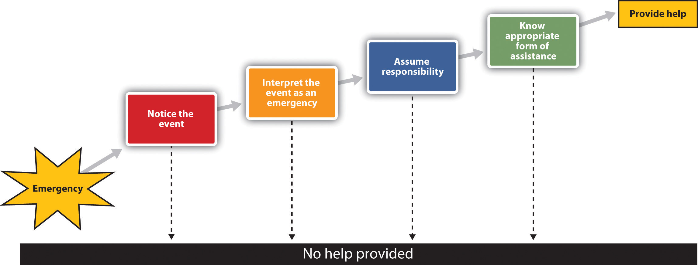 This chart illustrates the steps occuring between an emergency and providing help.