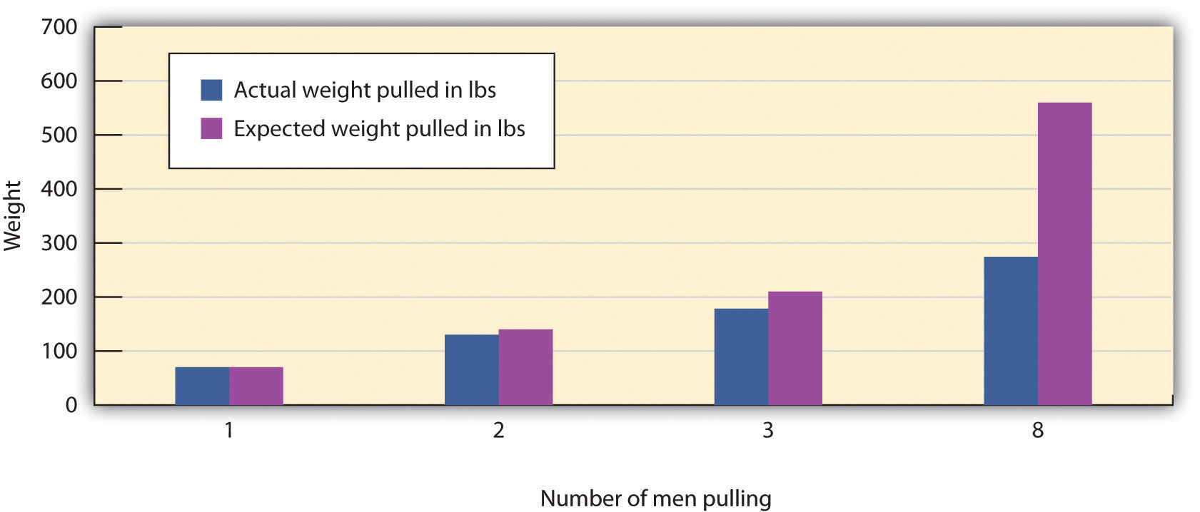 This graph contrasts weight by number of men pulling to illustrate group process loss. long description available.