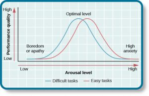 This chart contrasts performance quality from low to high by arousal level from low to high. One line identifies difficult task performance, while the other identifies easy task performance. The optimal level for easy tasks is reached with slightly higher arousal levels than for difficult tasks.