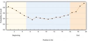 This chart contrasts probability of recall by position in list to portray the serial position curve.