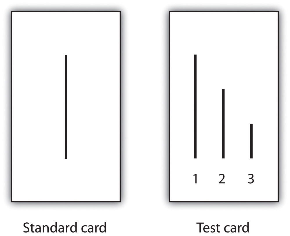 On the left, this diagram shows a standard card with a single line on it; on the right, this diagram shows a test card with three lines on it.