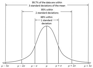 This chart shows standard deviations within normal distribution.