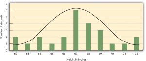 This chart shows a bell curve indicating an average height of students at approximately 67 inches (170.48 cm).