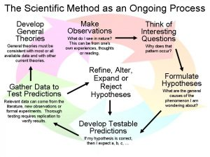 This diagram shows the ongoing process of the scientific method, including making observations, thinking of interesting questions, formulating hypotheses, developing testable predictions, gathering data to test predictions, and developing general theories.