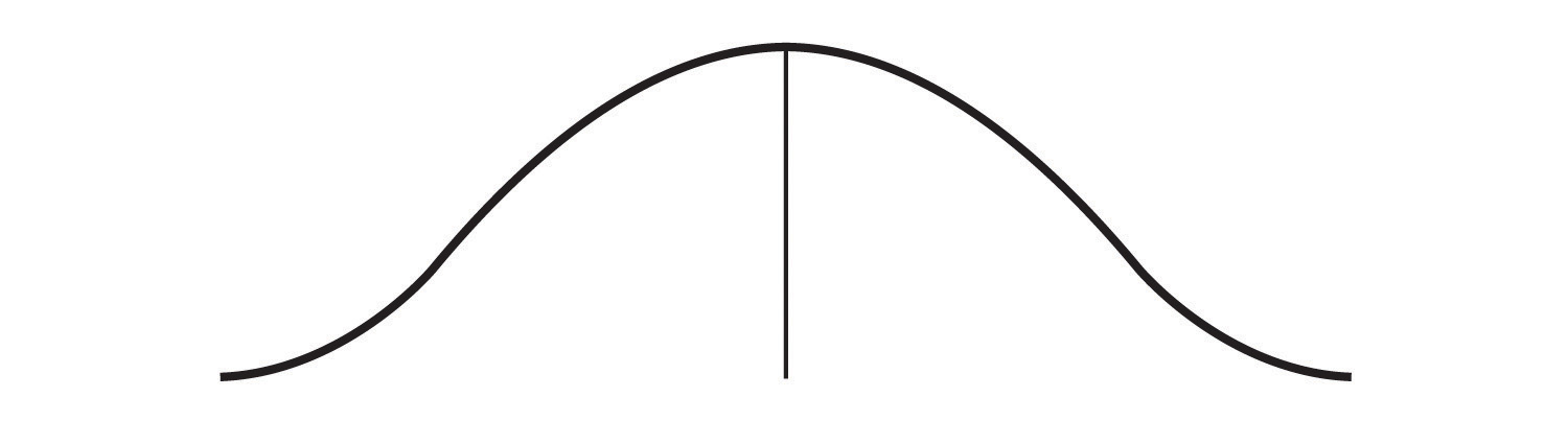This line graph forms a wide bell shape around the central tendency.