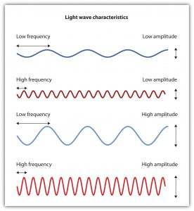 This diagram shows light wave characteristics, including waves with low frequency low amplitude, high frequency low amplitude, low frequency high amplitude, and high frequency high amplitude.