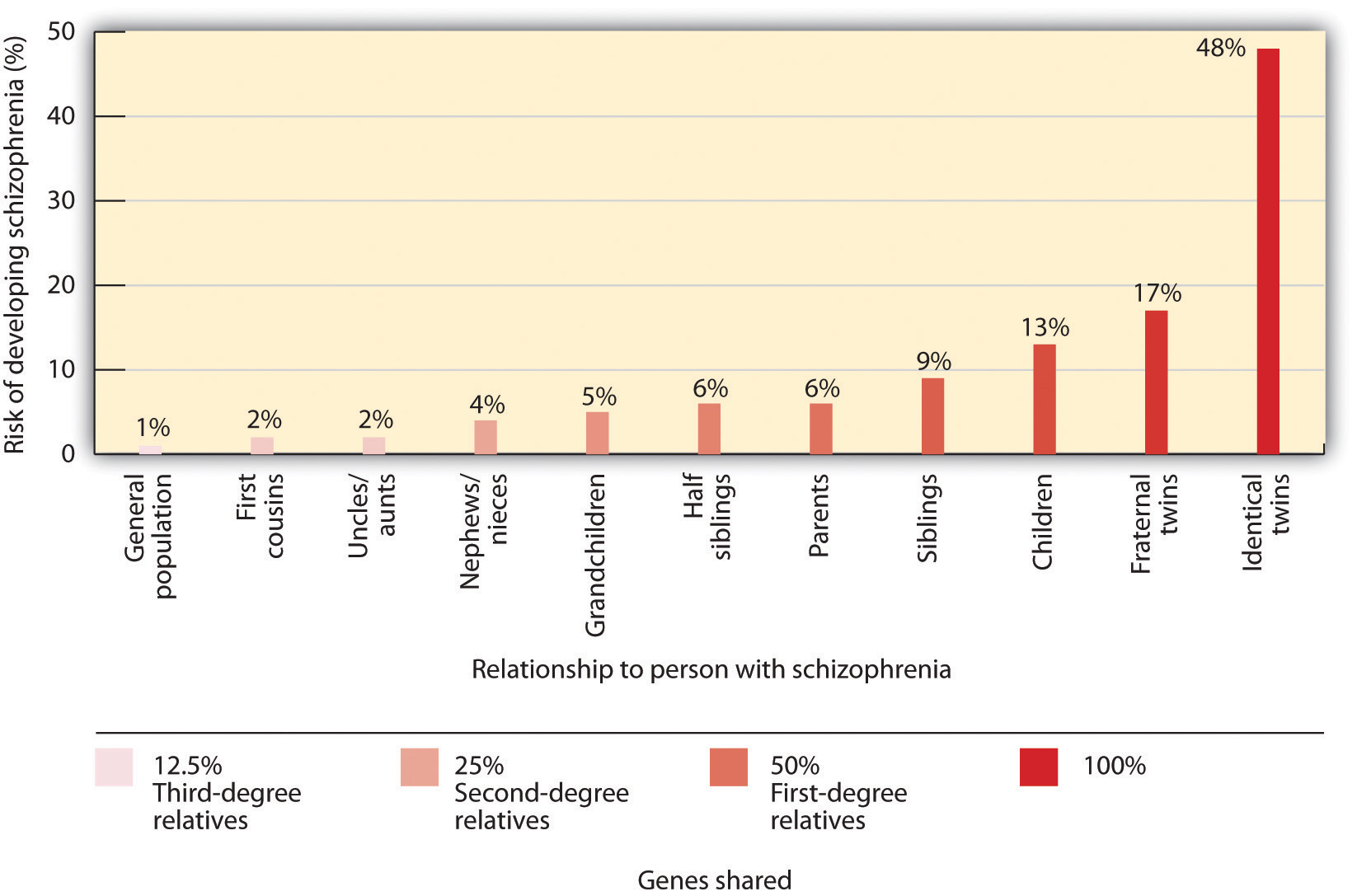 This chart contrasts risk of developing schizophrenia (%) by relationship to person with schizophrenia to identify genetic disposition to develop schizophrenia. Long description available.