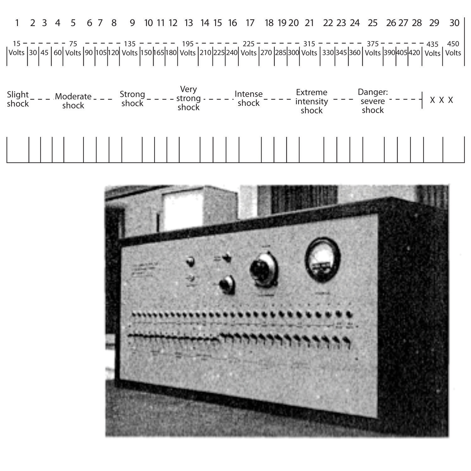 Above, this chart shows a scale describing the the strengh of a shock at a given voltage; below, this picture shows an old electrical control panel.