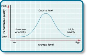"""This chart contrasts performance quality from low to high by arousal level from low to high. Where arousal level and performance quality are both """"low,"""" the curve is low and labeled """"boredom or apathy."""" Where arousal level is """"medium"""" and """"performance quality is """"medium,"""" the curve peaks and is labeled """"optimal level."""" Where the arousal level is """"high"""" and the performance quality is """"low,"""" the curve is low and is labeled """"high anxiety."""""""
