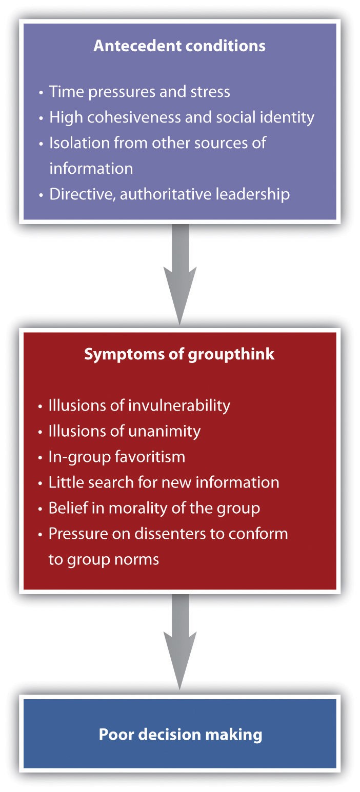 This chart identifies the flow of the causes and outcomes of groupthink. Long description available.