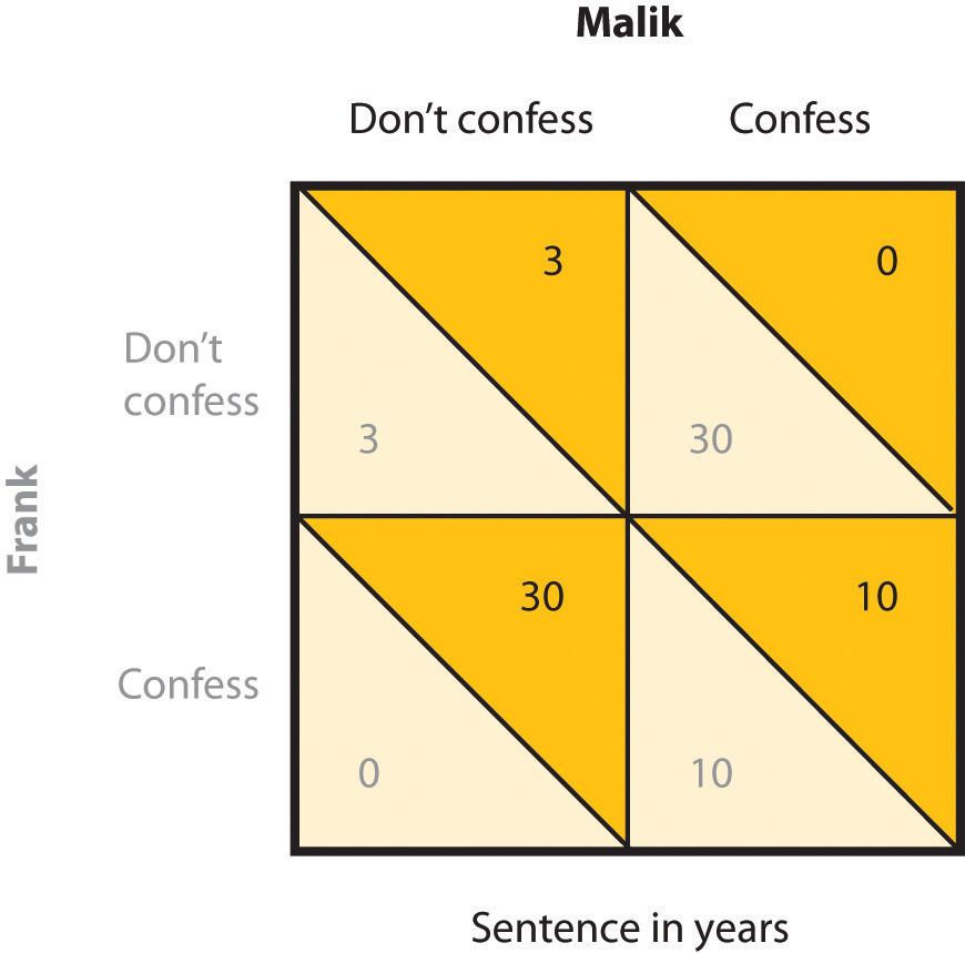 This chart identifies the prisoner's dilemma. Long description available.