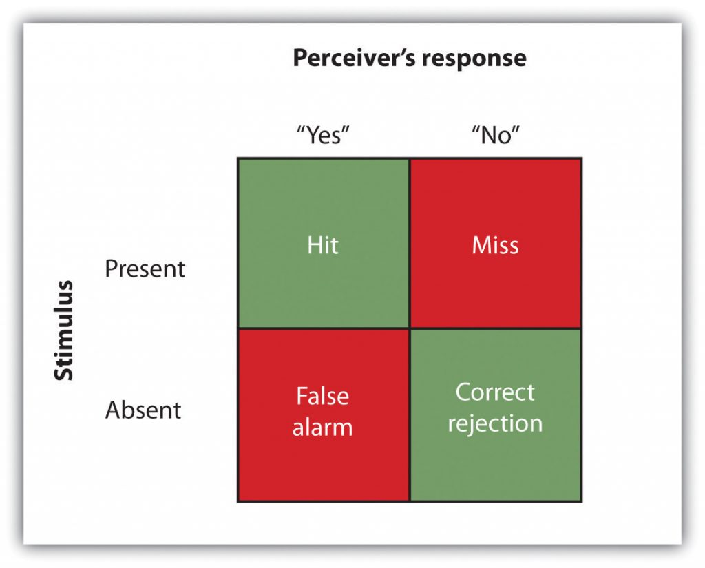 This chart shows the four possible outcomes of a signal detection analysis, including hit, miss, false alarm, and correct rejection.