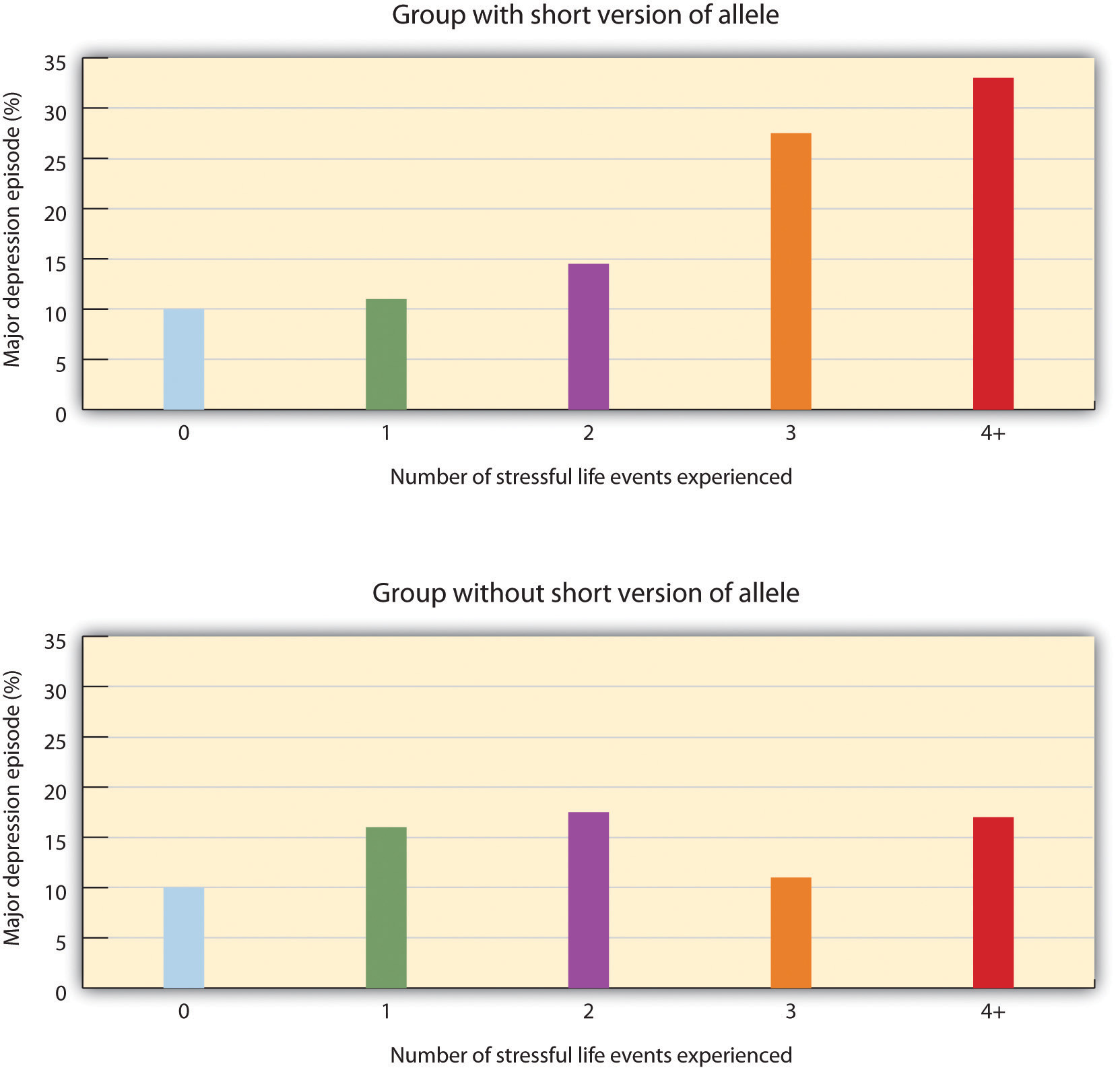 These two charts provide results from Caspi et al. Long description available.
