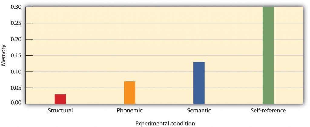 This chart contrasts memory by experimental condition to portray self-reference effect results. Long description available.