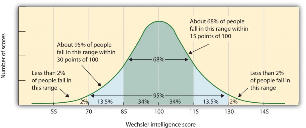 This chart contrasts the number of scores with the Wechsler intelligence score.
