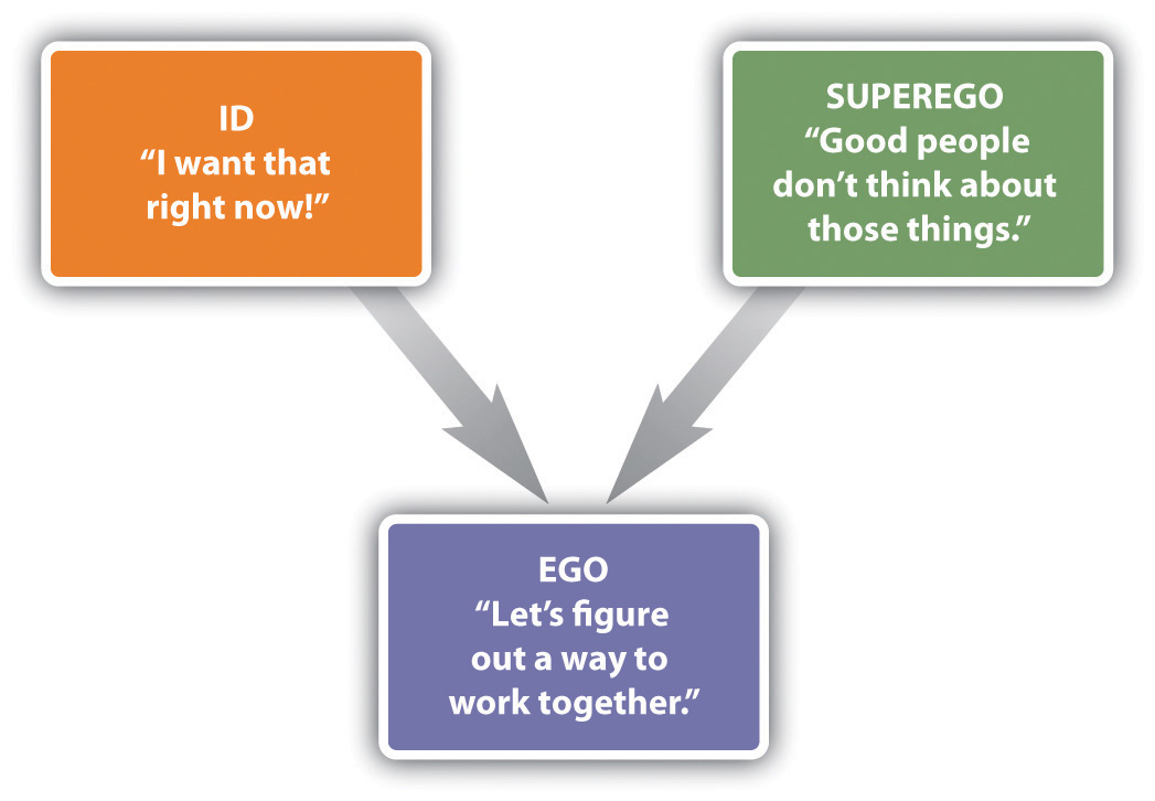 "This chart has three textboxes; the textbox labeled ""ID"" points to the textbox labeled ""EGO,"" and the textbox labeled ""SUPEREGO"" also points to the textbox labeled ""EGO."""