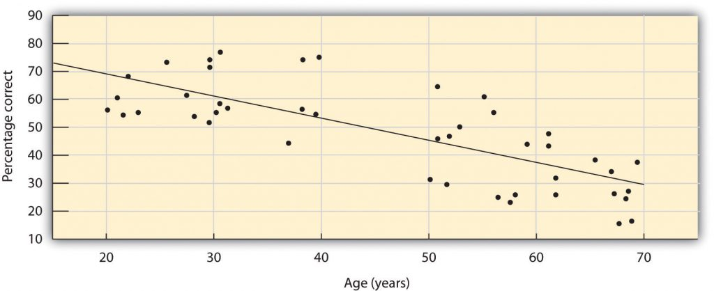 This chart shows a scatter plot indicating the decline in ability to identify common odours as people age.