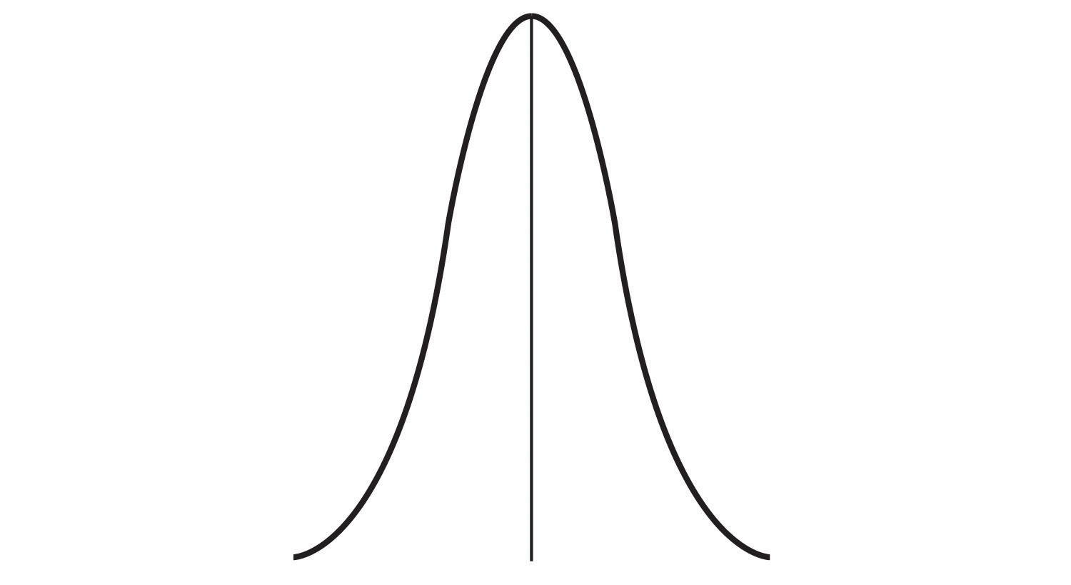 This line graph forms a narrow bell shape around the central tendency.