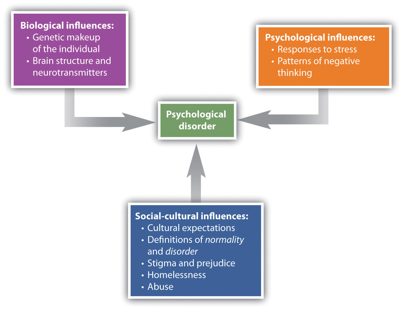 """This chart has four textboxes. A box labeled """"Psychological disorder"""" is at the centre, and all other boxes point toward it. An arrow points to the centre from a box labeled """"Biological influences"""" containing """"genetic makeup of the individual; brain structure and neurotransmitters."""" Another arrow points to the centre from a box labeled """"Psychological influences"""" containing """"responses to stress; patterns of negative thinking."""" A third arrow points to the centre from a box labeled """"Social-cultural influences"""" containing """"cultural expectations; definitions of normality and disorder; stigma and prejudice; homelessness; abuse."""""""