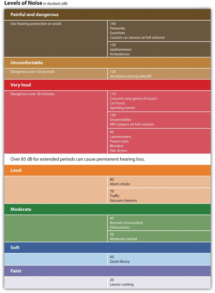 This chart provides decibel levels for sounds in everyday life. Long description available.