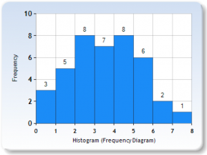 This chart shows frequency distribution scores displayed in a histogram based on the data from Table 2.3