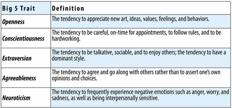 This chart identifies the Big Five personality traits along with their definitions. Openness: The tendency to appreciate new art, ideas, values, feelings, and behaviors. Conscientiousness: The tendency to be careful, on-time for appointments, to follow rules, and to be hardworking. Extraversion: The tendency to be talkative, sociable, and enjoy others; the tendency to have a dominant style. Agreeableness: The tendency to agree and go along with others rather than assert one's own opinions and choices. Neuroticism: The tendency to frequently experience negative emotions such as anger, worry, and sadness, as well as being interpersonally sensitive.