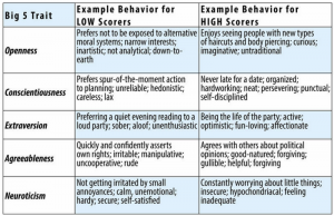 This chart identifies examples of behaviour for low and high scorers of the Big Five personality traits. Example behaviour for low scorers on Openness: Prefers not to be exposed to alternative moral systems; narrow interests; inartistic; not analytical; down-to-earth. Example behaviour for high scorers on Openness: Enjoys seeing people with new types of haircuts and body piercing; curious; imaginative; untraditional. Example behaviour for low scorers on Conscientiousness: Prefers spur of the moment action to planning; unreliable; hedonistic; careless; lax. Example behaviour for high scorers on Conscientiousness: Never late for a date; organized; hardworking; neat; persevering; punctual; self-disciplined. Example behaviour for low scorers on Extraversion: Preferring a quiet evening reading to a loud party; sober; aloof; unenthusiastic. Example behaviour for high scorers on Extraversion: Being the life of the party; active; optimistic; fun-loving; affectionate. Example behaviour for low scorers on Agreeableness: Quickly and confidently asserts own rights; irritable; manipulative; uncooperative; rude. Example behaviour for high scorers on Agreeableness: Agrees with others about political opinions; good-natured; forgiving; gullible; helpful. Example behaviour for low scorers on Neuroticism: Not getting irritated by small annoyances; calm, unemotional; hardy; secure; self-satisfied. Example behaviour for high scorers on Neuroticism: Constantly worrying about little things; insecure; hypochondriacal; feeling inadequate.