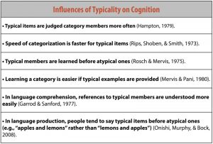 """This chart identifies influences of typicality on cognition: 1 – Typical items are judged category members more often. 2 – The speed of categorization is faster for typical items. 3 – Typical members are learned before atypical ones. 4 – Learning a category is easier of typical items are provided. 5 – In language comprehension, references to typical members are understood more easily. 6 – In language production, people tend to say typical items before atypical ones (e.g. """"apples and lemons"""" rather than """"lemons and apples"""")."""