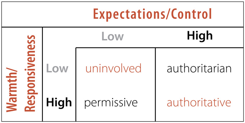 This chart contrasts warmth/responsiveness by expectations/control. Long description available.