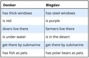 """This chart provides examples of two fictional concepts, a """"donker"""" and a """"blegdav,"""" with a list of their traits."""