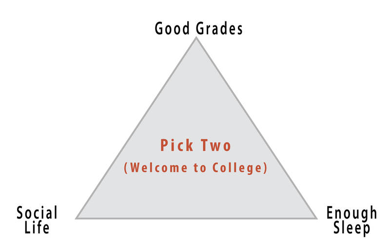 """This diagram illustrates a triangle with an aspect of college life at each corner: social life, good grades, and enough sleep. In the centre of the triangle are the words """"Pick Two (Welcome to College)."""""""